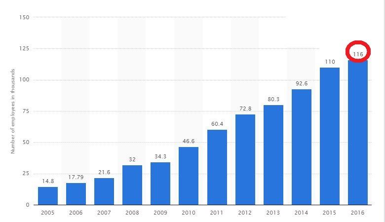Apple çalışan sayısı