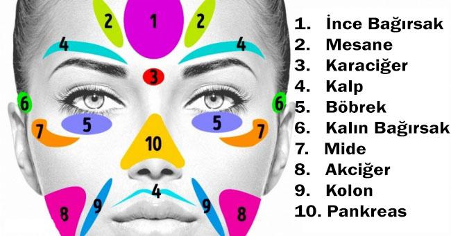 yüzümüz sağlığımız hakkında ne söylüyor